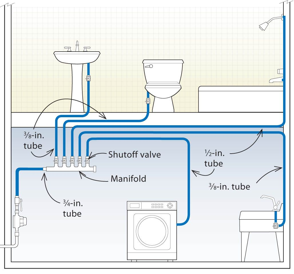 Home run manifold system every line is separate clean for Household plumbing diagram