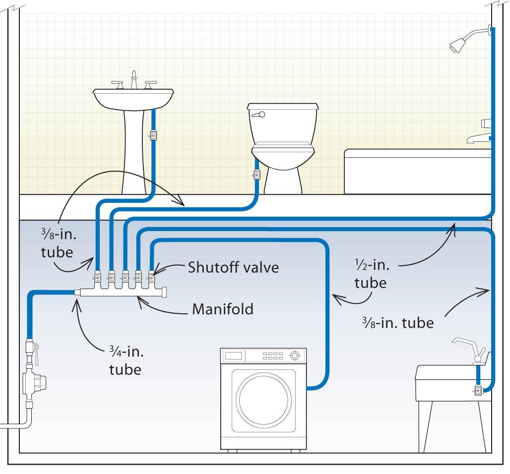 Three Designs For Pex Plumbing Systems Pex Plumbing Diy