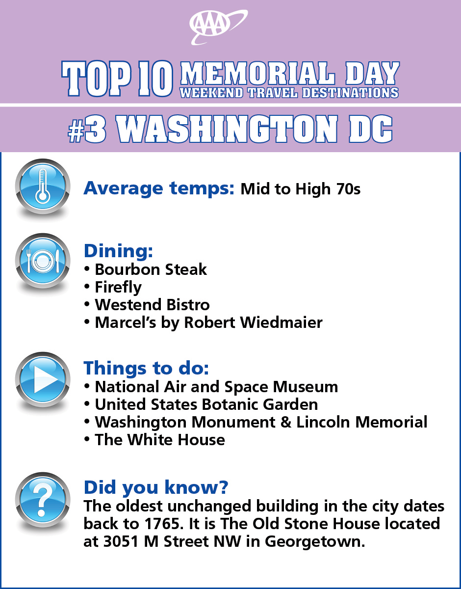 Aaa S 2016 Top 10 Memorial Day Weekend Travel Destinations Number Three Is Washington Dc Here Are Some Tips For Planning Your Visit Summer Travel Weekend Trips Travel Destinations