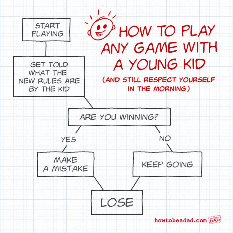 How To Play Any Game With A Kid (Flowchart) Parents   Flowchart Examples For  Flowchart Examples For Kids