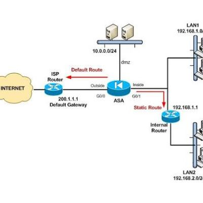 Tutorial of Static & Dynamic Routing and Configuring Static Routing