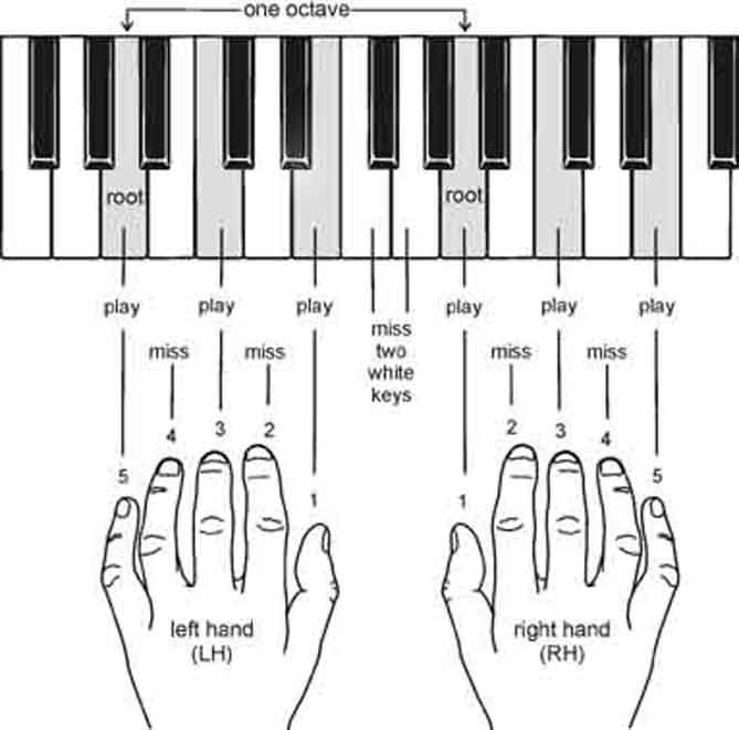 Piano piano keys and chords : Pinterest • The world's catalog of ideas