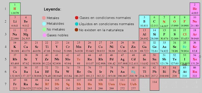 Tabla periódica Los elementos Pinterest Searching - copy tabla periodica de elementos no metalicos