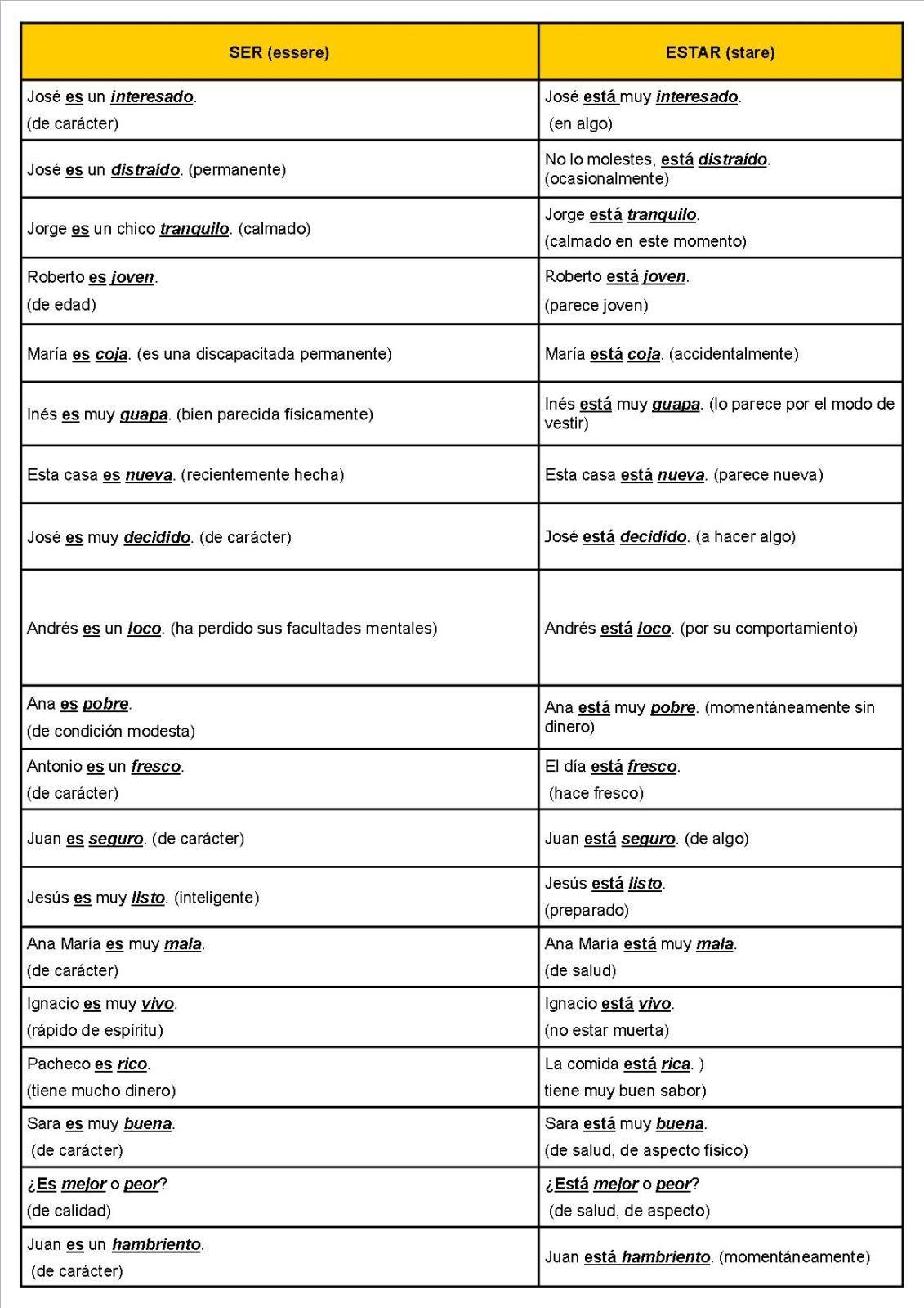 18 Diferencias Entre Ser Estar Y Hay Spanish Verbs Learning Spanish Spanish Lessons [ 1600 x 1131 Pixel ]