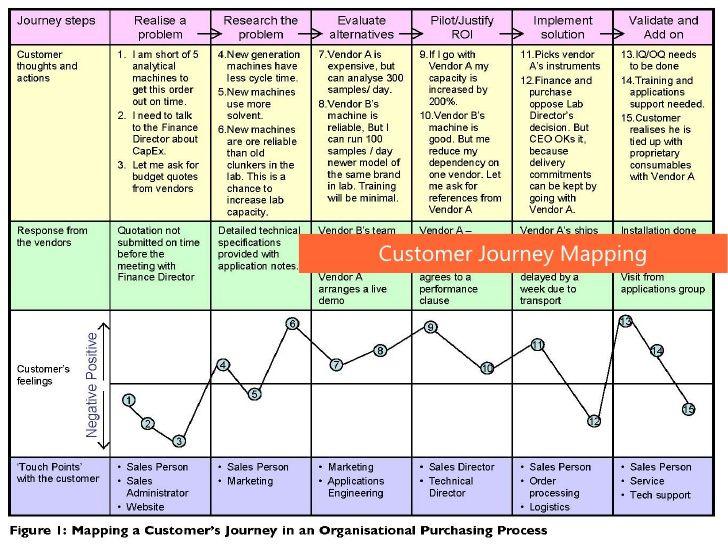Customer Journey Mapping Customer Journey Mapping Journey