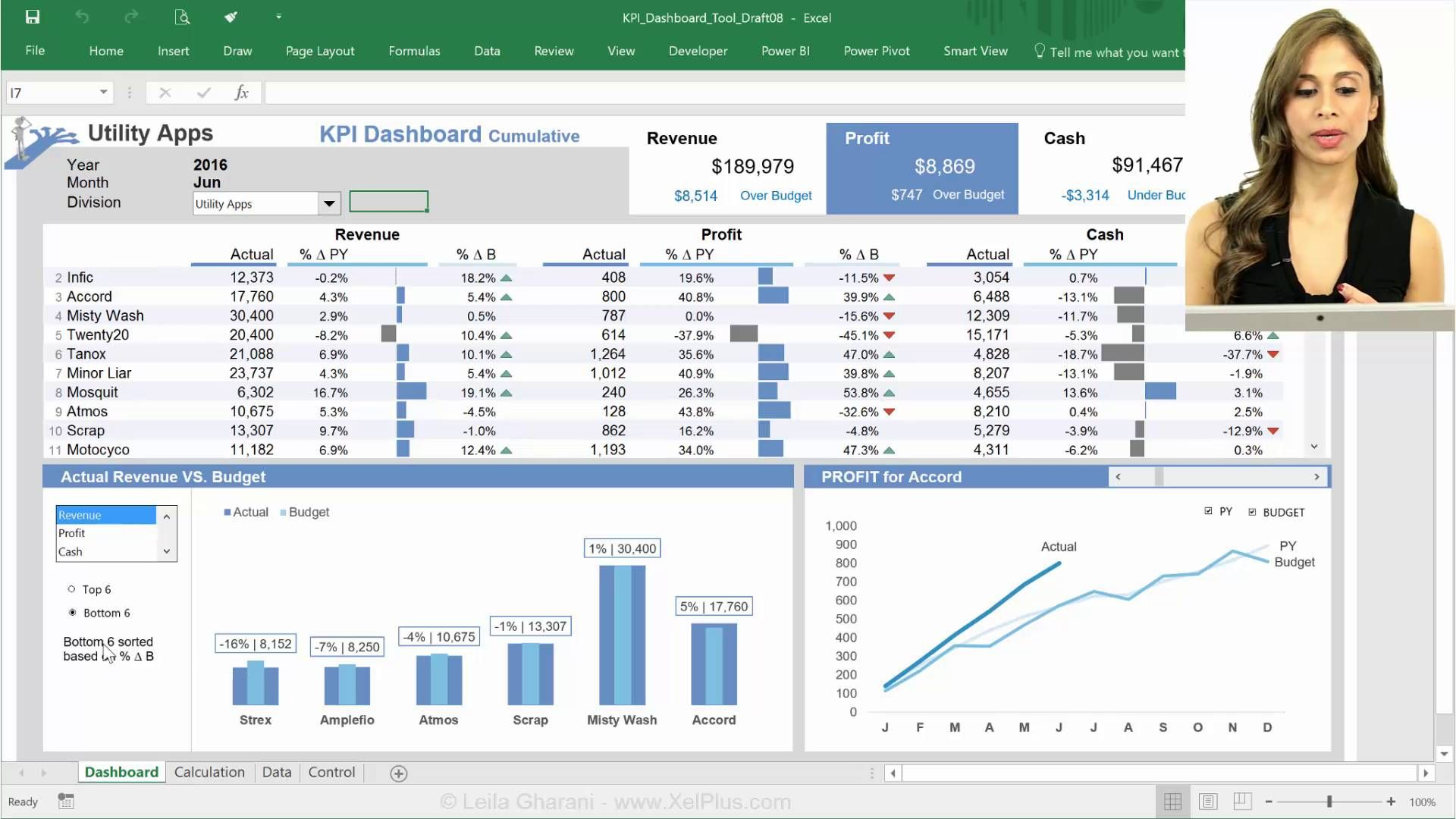 Excel Templates To Set And Report Slas Kpi Dashboard Excel Templates Excel Dashboard Templates