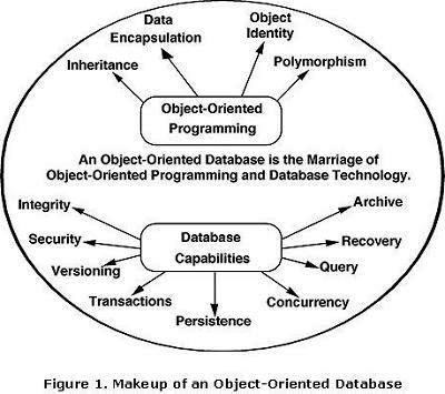 The Evolution Of Database Database Management System Evolution