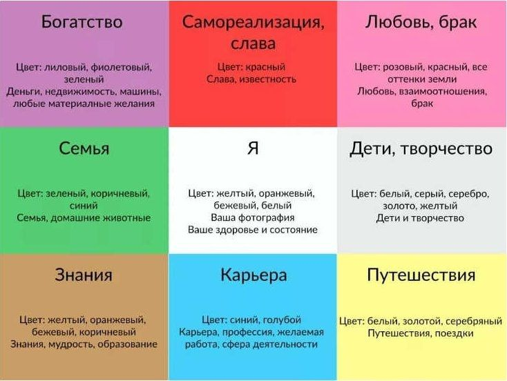 Правила составления карты желаний: как правильно сделать ...