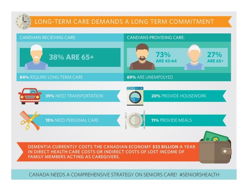 Canada Healthcare System Infographic Google Search Long Term
