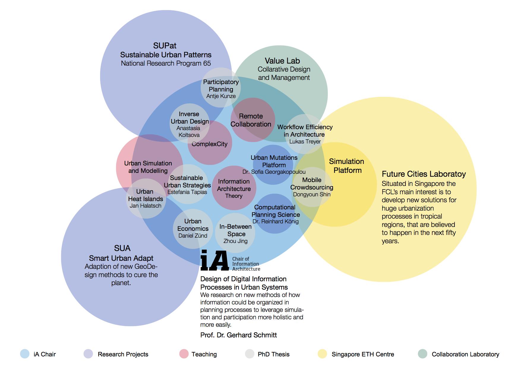 architecture diagrams  information architecture and architecture    architecture diagrams  information architecture and architecture on pinterest