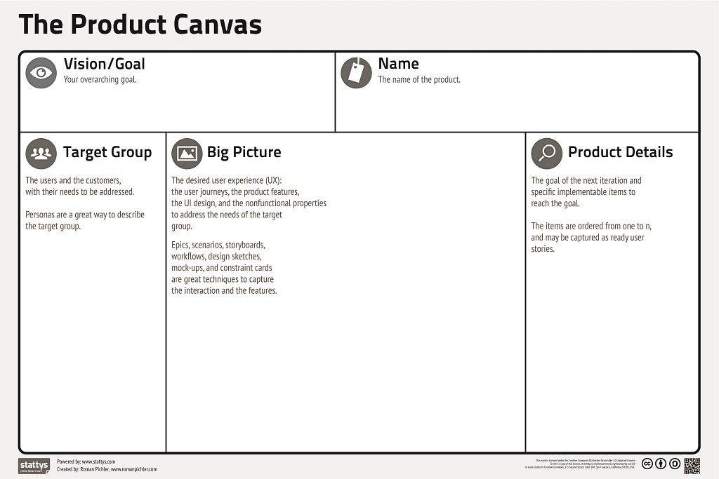 product canvas - Google Search Business Models Pinterest - copy digital product blueprint download