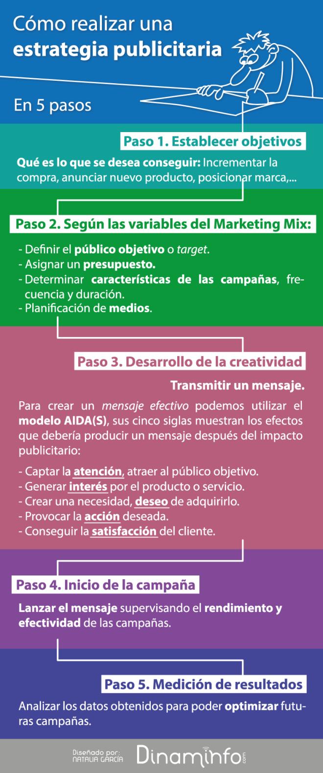 Cómo hacer una Estrategia Publicitaria en 5 pasos #infografia #infographic #marketing
