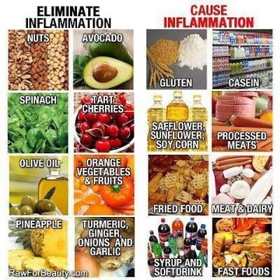 Foods that reduce & promote inflamation.