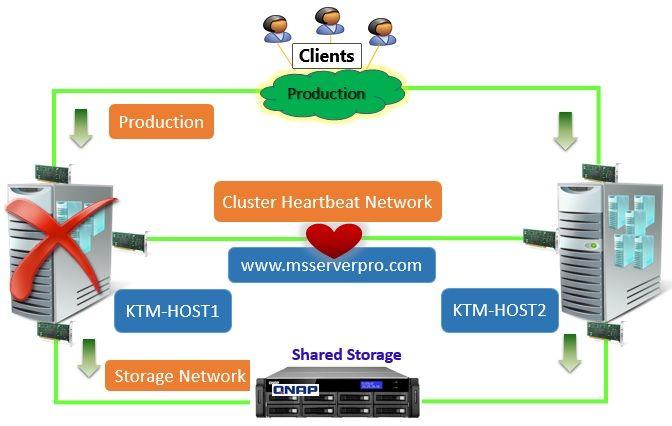 Implementing Windows Server 2012 Hyper V Failover Clustering Windows Server Windows Server 2012 Server