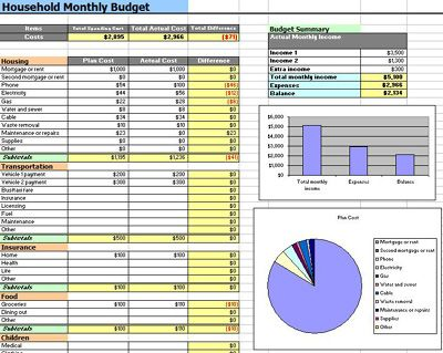 household monthly budgethousehold budget planner