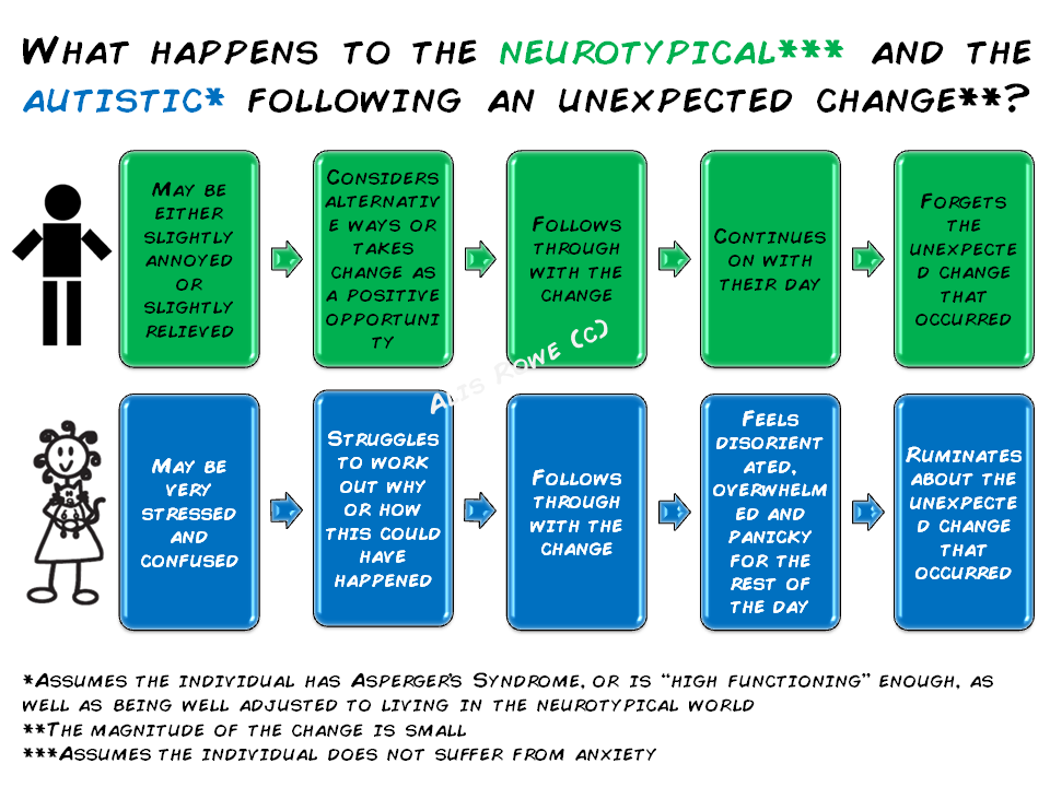 Autistic Vs Neurotypical Responses To Change Via The Curly Hair Project Understanding Autism Aspergers Autism Aspie