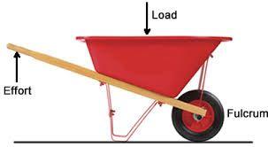 A Wheelbarrow Is A Class 2 Lever Simple Machines Lever Wheelbarrow