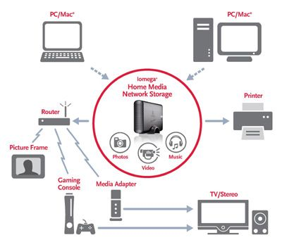 Media Home drive is a storage device it is a server