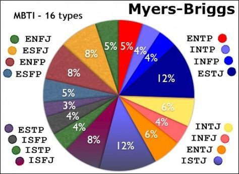 MBTI personality type can connect us to our natural motivations and improve productivity and outlook.