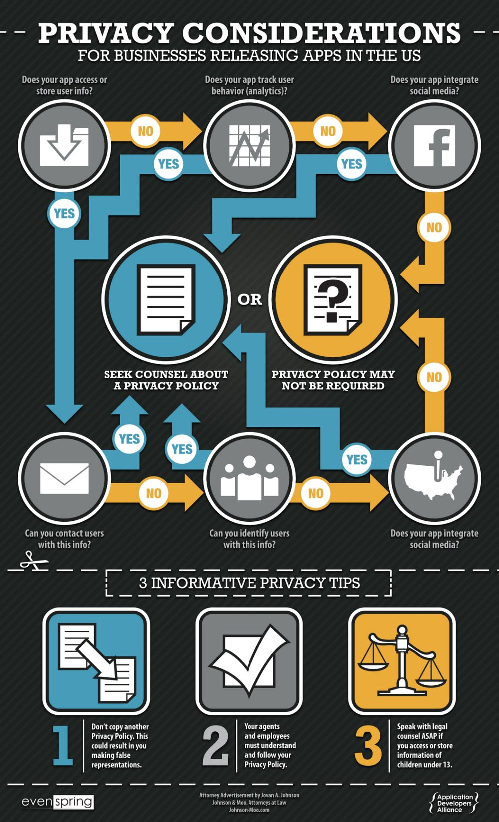App Privacy Policy Infographic 1 000 1 647 Pixels Privacy Policy Infographic Policies