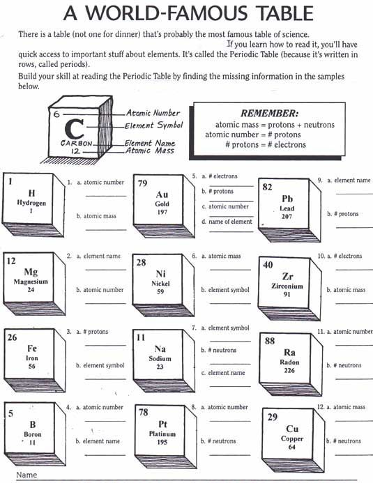 Periodic Table Activity Worksheets – Periodic Table Worksheet Middle School