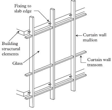 Afbeeldingsresultaat voor curtain wall details cp for Wall to wall curtain