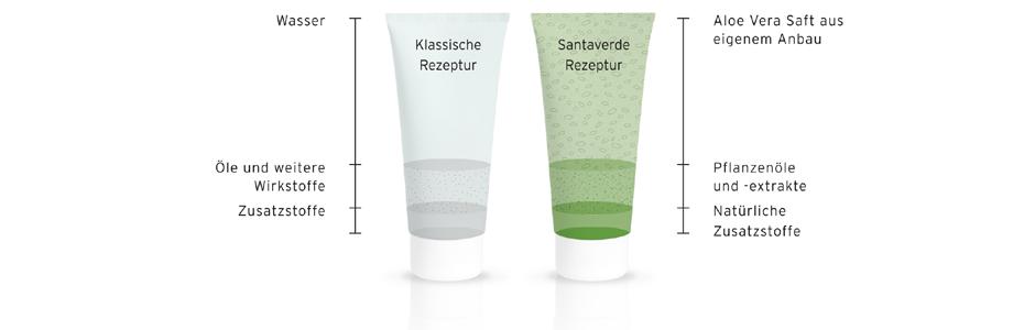 Das Santaverde Rezepturprinzip: Wirkstoffreicher Aloe Vera Saft statt Wasser