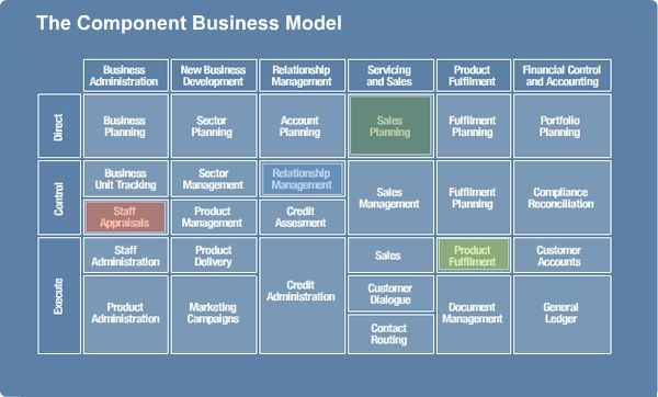 IBMu0027s Component Business Model, of the early attempts at capability - new blueprint architecture enterprise