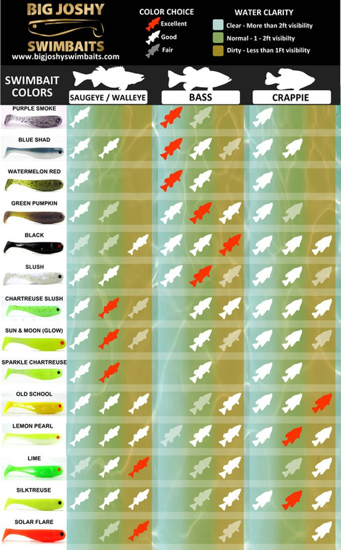 How to pick your lure color for Bass Fishing, Saugeye Fishing