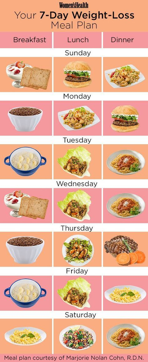 Exactly What You Should Eat If You Re Trying To Lose Weight Food