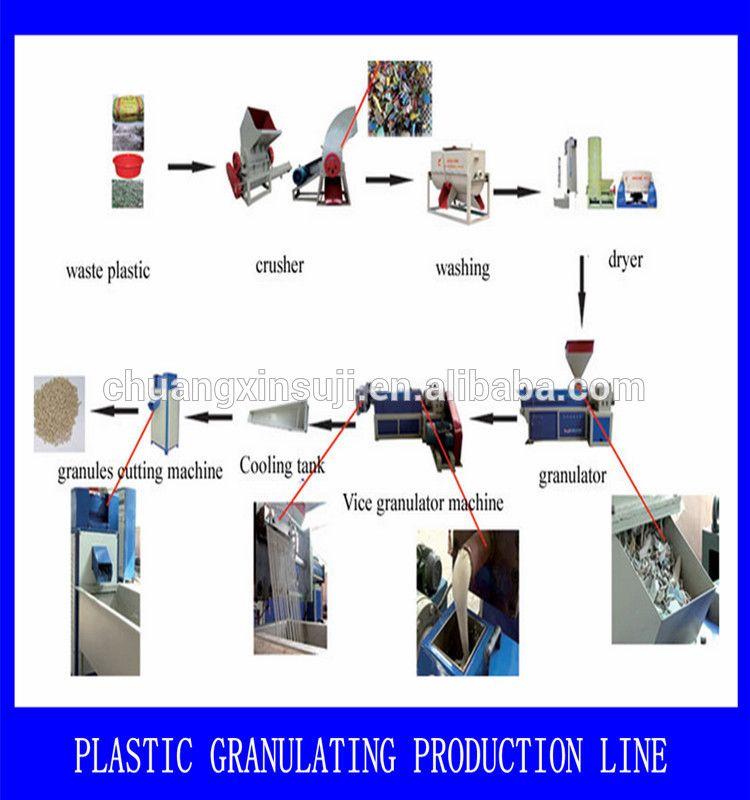 Factory Manufacture Plastic Pet Bottle Recycling Machine Buy Pet Bottle Recycling Machine China Plastic Pet Bo Recycling Machines Recycled Bottles Pet Bottle