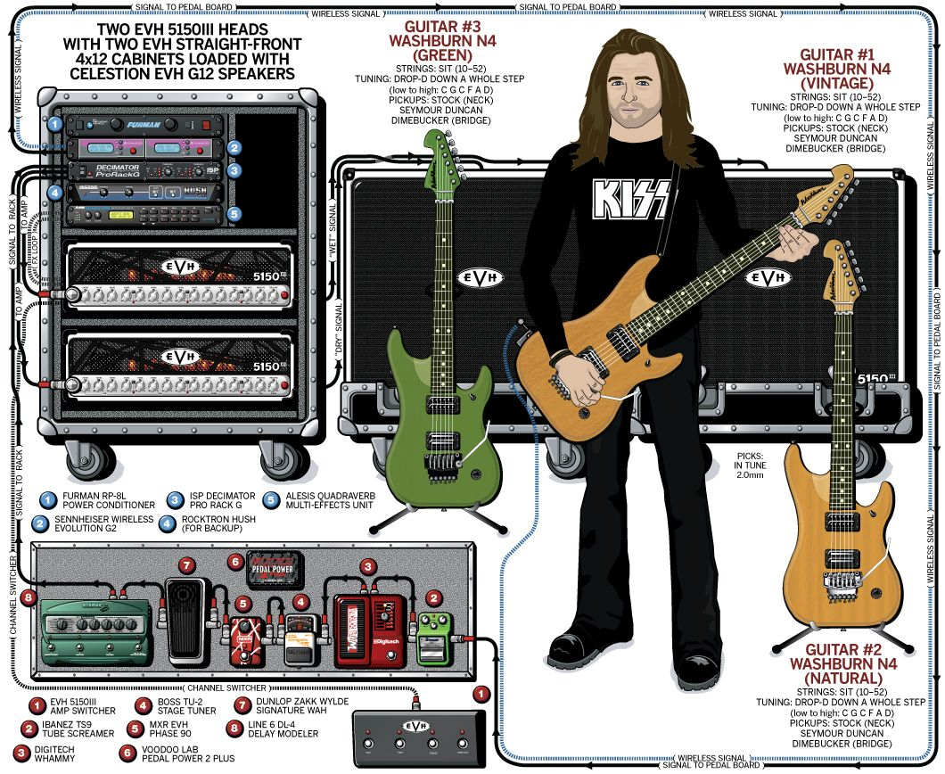guitar rig diagram 2001 mitsubishi eclipse wiring darkest hour mike schleibaum 2009 rigs