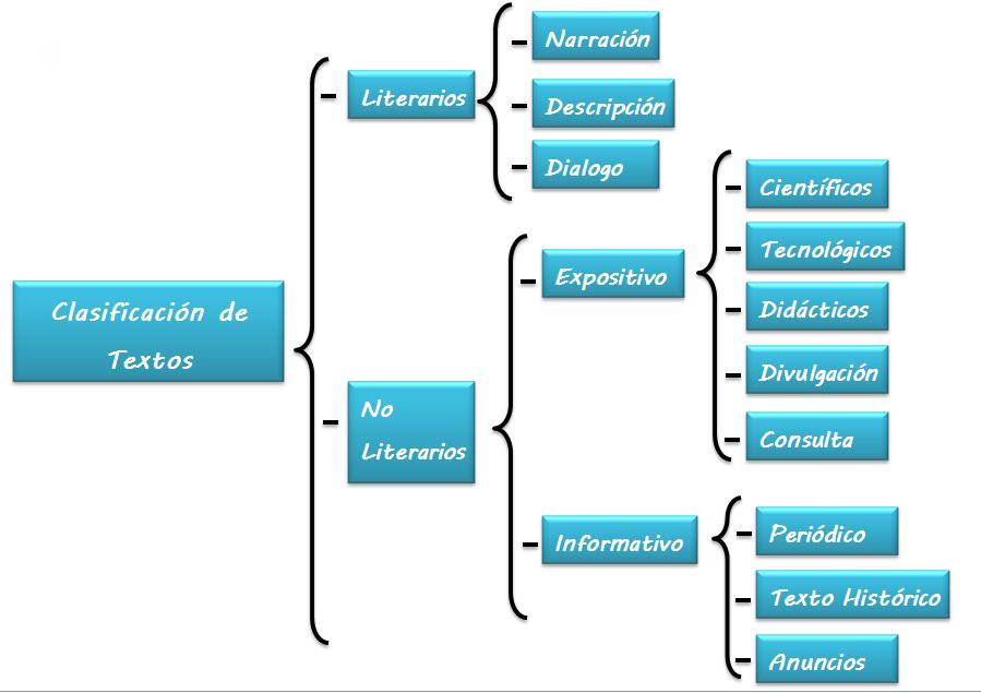 Clasificación De Textos Sinoptico Textos Tipos De Texto