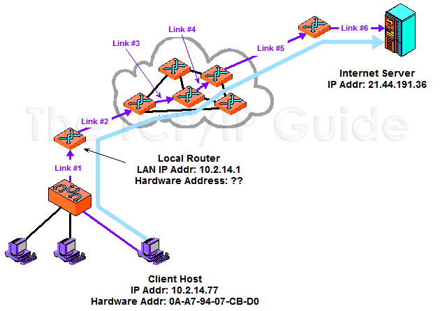 The TCP/IP Guide - The Need For Address Resolution | Networking