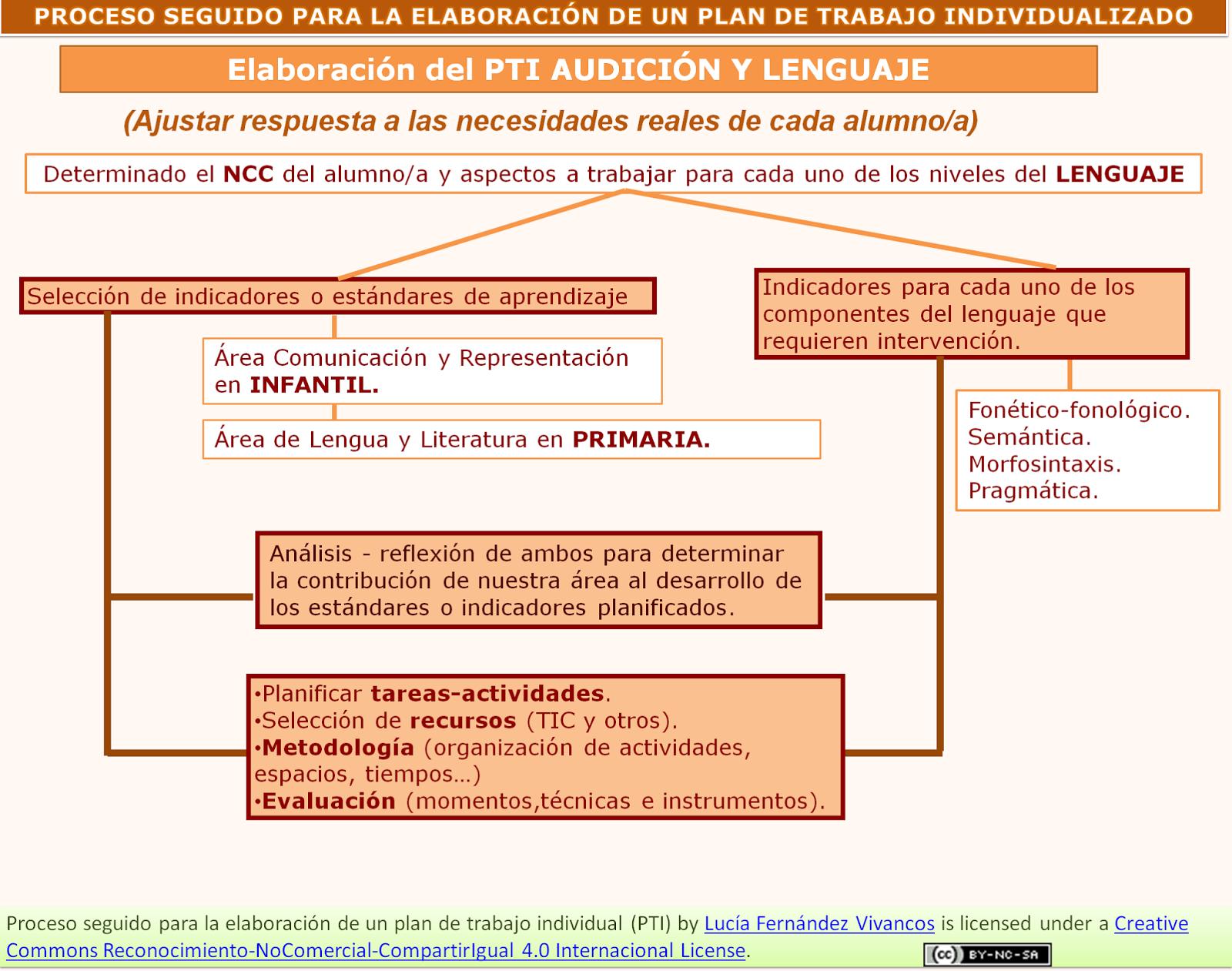 AUDICIÓN Y LENGUAJE: Ejemplo de Plan de Trabajo Individualizado y ...