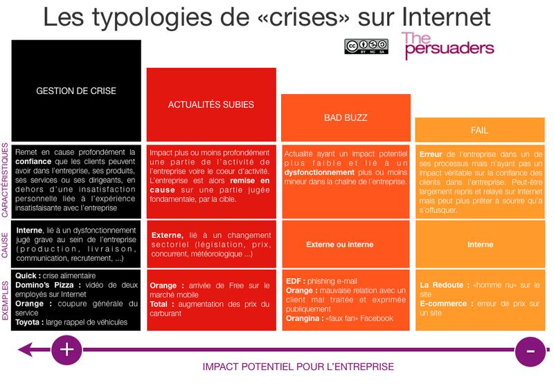 Gestion de crise et médias sociaux Gestion de crise