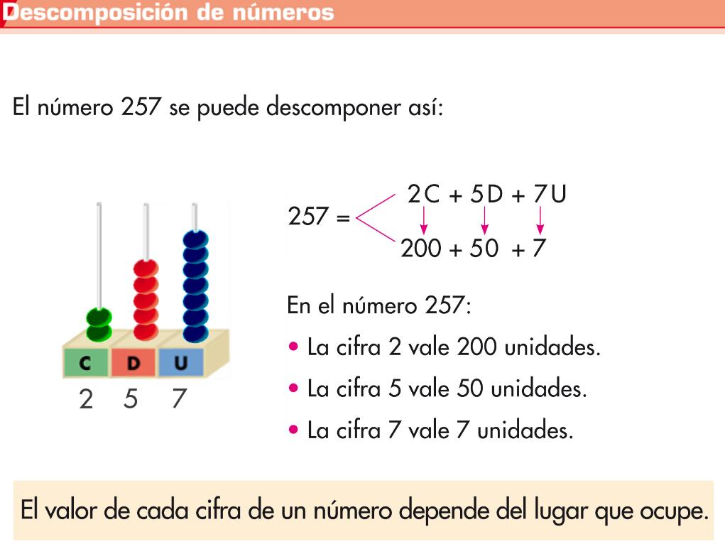 Resultado de imagen de el valor de las cifras de un número