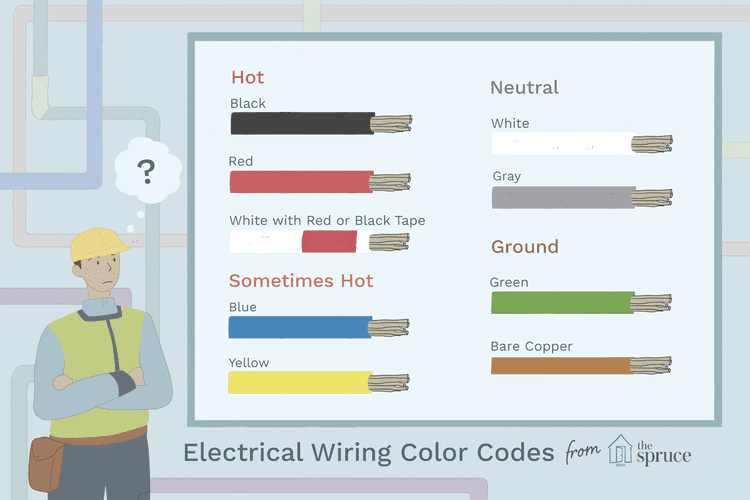 Infographic On Dc Power Circuit Wiring Color Codes Infographic Electrical Engineering Electrical Wiring Colours Color Coding Label Templates