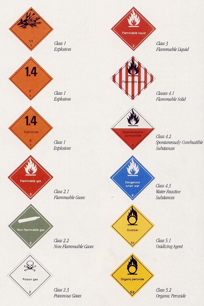 Shipping Symbols Flammable Poison Etc Acegroup
