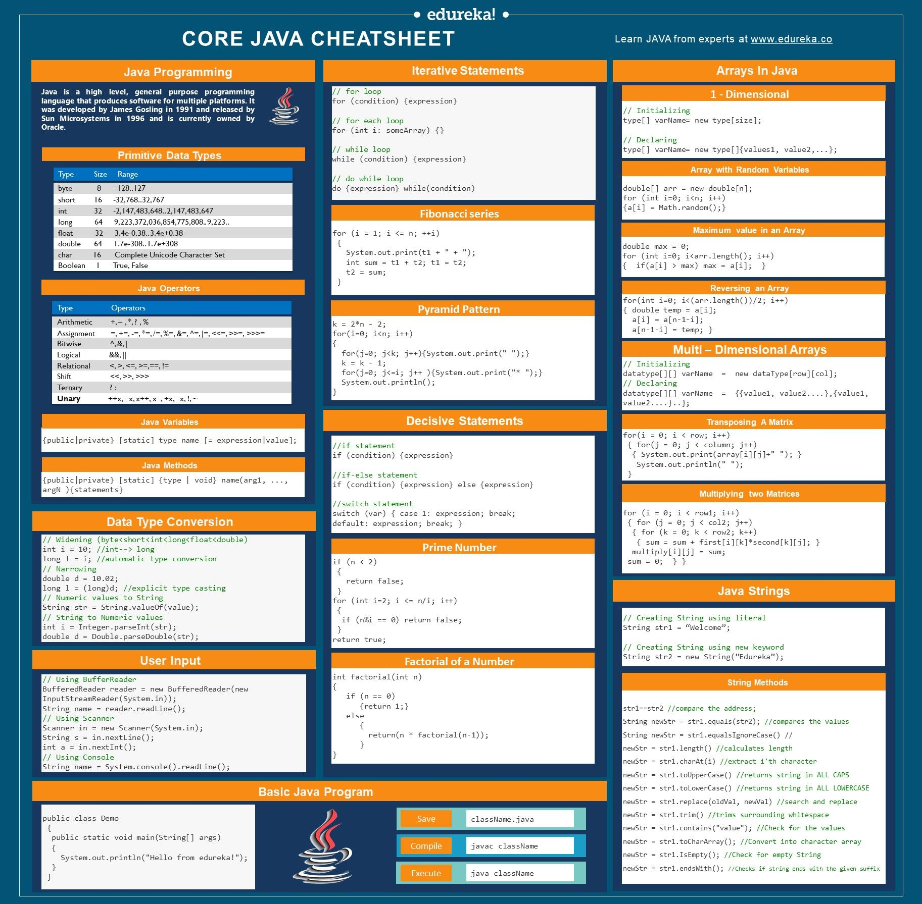 Java Cheat Sheet in 2020 Java cheat sheet, Cheat sheets