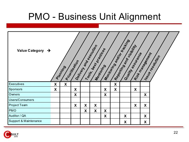 PMO Owners PROJECT MANAGEMENT Pinterest \u2026