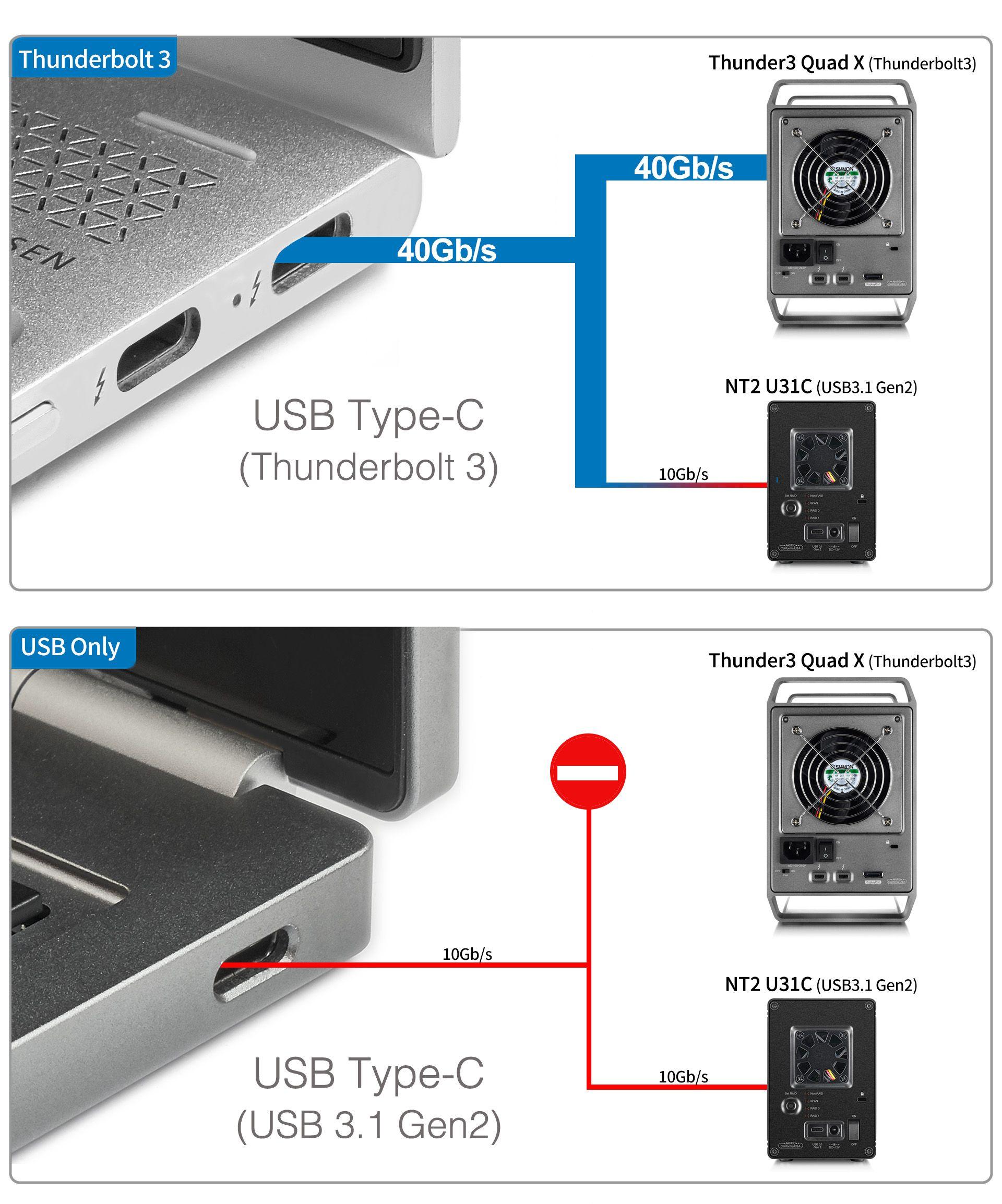Thunderbolt 3 v.s. USB 3.1 | コンピューター, 買う, 対応