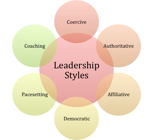motivation and management style According to mcgregor, theory x management assumes the following:  the  hard approach to motivation relies on coercion, implicit threats,  micromanagement,.