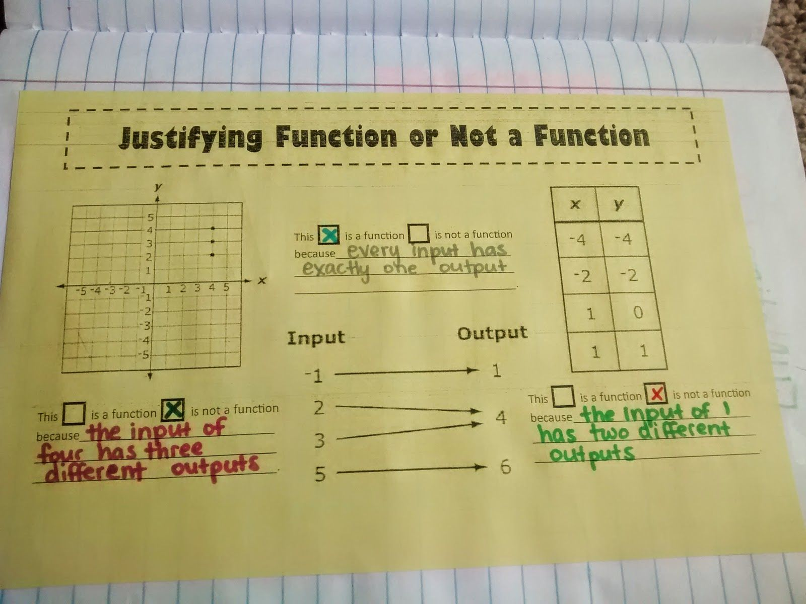 Justifying Function or Not a Function | Algebra | Pinterest | Math ...