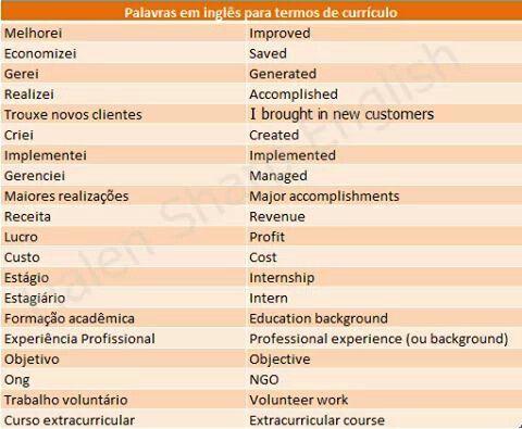 Business & Resumé vocab