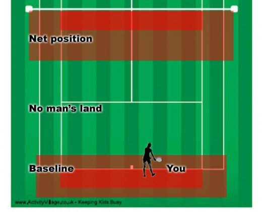 During A Neutral Rally The Lobber Is Most Comfortable When You Are In The Red Areas I Know That The Technical Definition No Mans Land Tennis Individual Sport