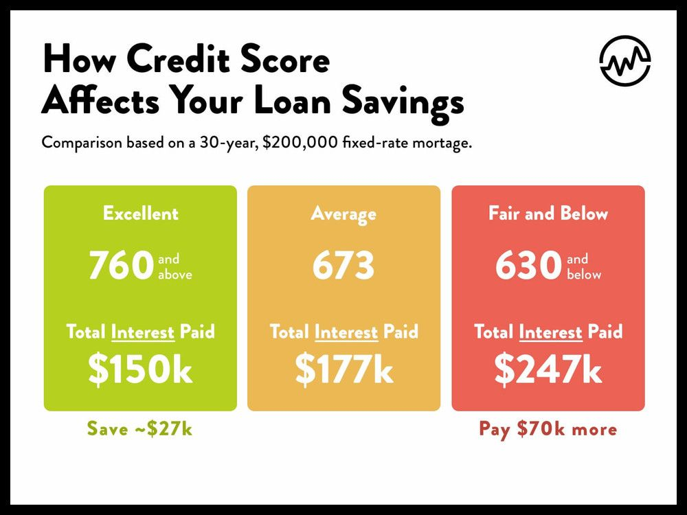If Your Credit Score Is Average You Ll Pay Higher Interest Rates And Spend More Money Month After Month On A Loan Le Credit Score What Is Credit Score Scores