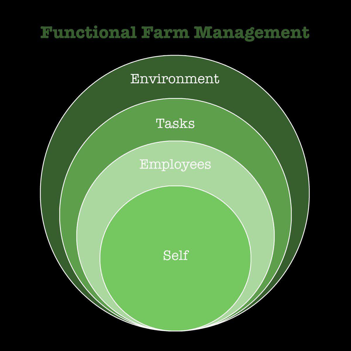 Farm To Market Farmtomarket888