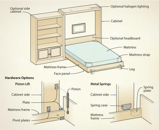 how to make a murphy bed - Pesquisa Google | Design: Spaces and ...
