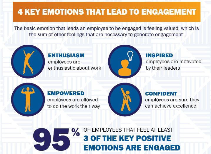 how to get employees engaged at work